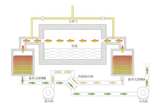 天然气熔铝炉结构图